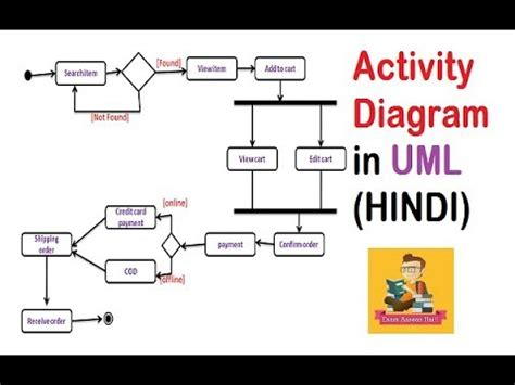 UML Activity Diagram with solved example and notes(HINDI