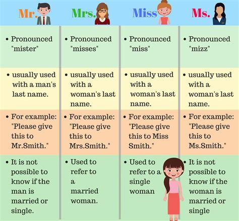 How to Use Personal Titles: Mr