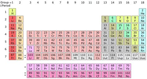 Dmitri Mendeleev: Everything you need to know about the