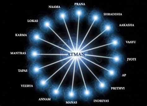 Spirit - Voice of Freedom: Illusion created by Maya over Atman